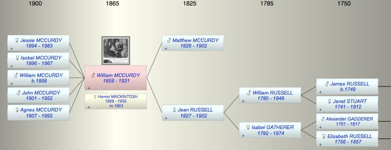 William Russell MCCURDY